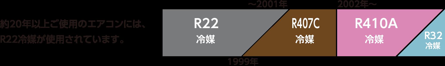 約20年以上ご使用のエアコンには、R22冷媒が使用されています。